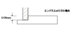 Before Rを大きく設計し、エンドミル切削量を増加させる